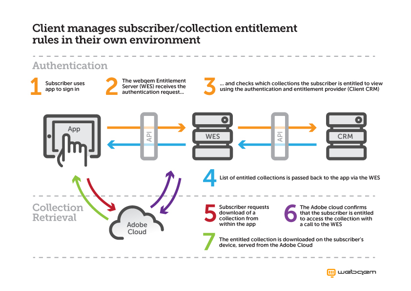 Manage subscriber data and entitlement rules