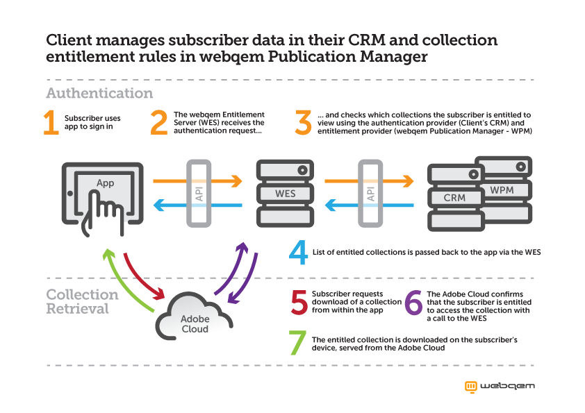 Manage subscriber data in your CRM and create entitlement rules