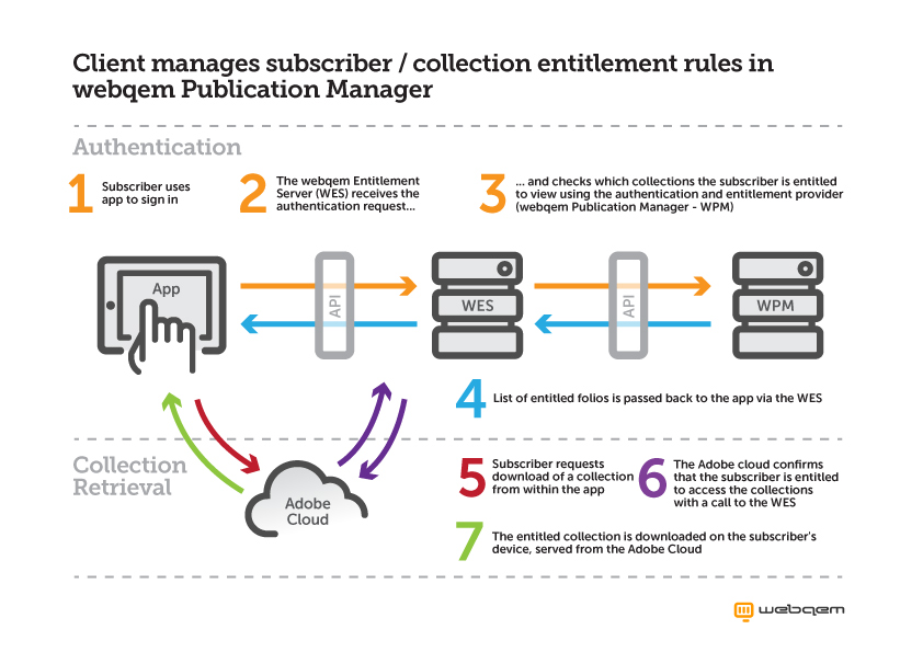 Manage both subscriber data and entitlement rules in your own CRM